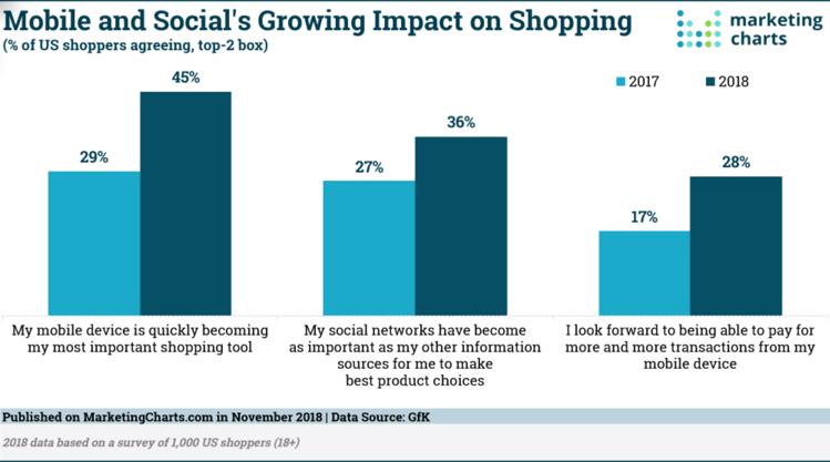 e-commerce sur mobile