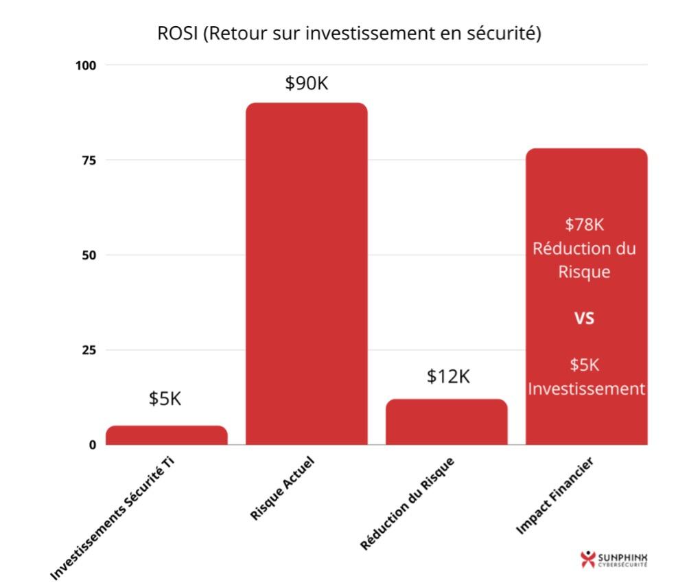 Retour sur investissement sécurité