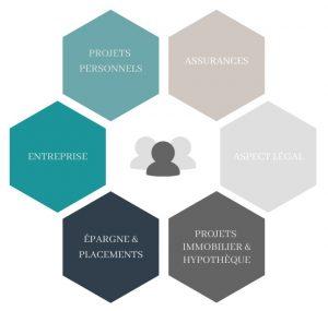 Plan 360 stratégie financière