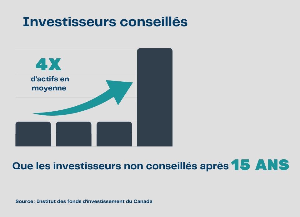 Investisseurs conseillés